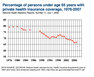 Percent of people under 65 with private insurance